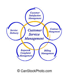 Diagram of Customer Service Management