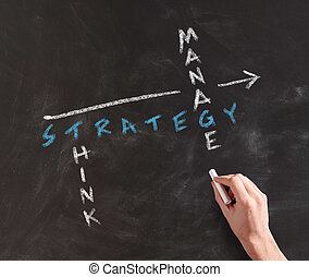 Strategy, Think and Manage Concept on Chalkboard - Human...