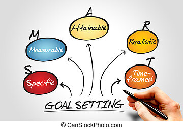 Goal setting - Smart goal setting acronym diagram, business...