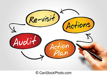 Audit process - Four steps of the audit process in order to...