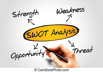 SWOT analysis diagram, business concept