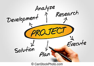 Project development diagram, business concept