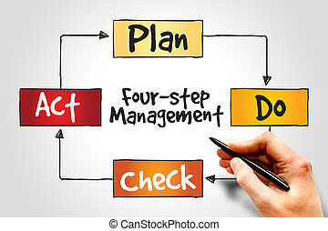 Four step management - PDCA four-step management method,...