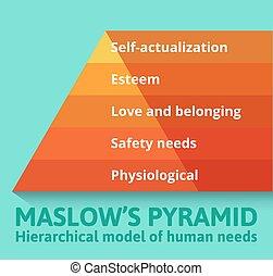 Maslow pyramid of needs.