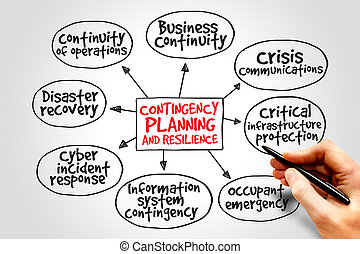Contingency Planning and Resilience mind map business...