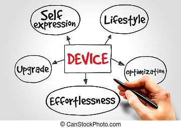 Device - User experience criteria for mobile Device mind map...