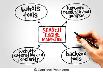 Search engine marketing mind map business concept