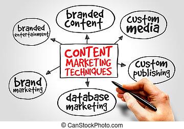 Content marketing techniques mind map business concept