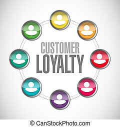 customer loyalty people connections sign concept...