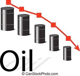 Oil falls in price