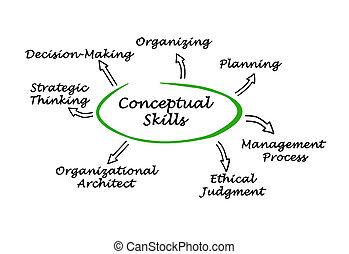 diagrama, Conceitual, habilidades