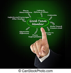 Characteristics of Good Team Member