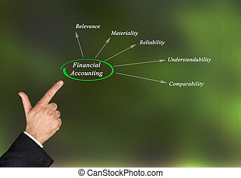 Diagram of financial accounting