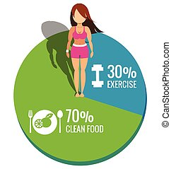 Healthy women on Pie chart exercise and clean food concept...
