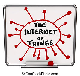 Internet of Things DIagram Connected Devices Everything Networked