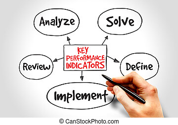 Key performance indicators mind map, business diagram...