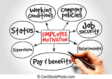 Employee motivation mind map, business management strategy