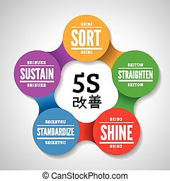 5S methodology kaizen management from japan Sort,...