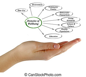 Domains of Wellbeing