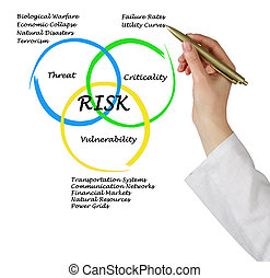 Diagram of risks