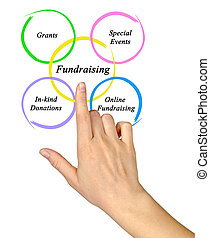 Diagram of Fundraising