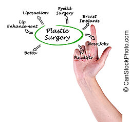 Diagram of Plastic Surgery