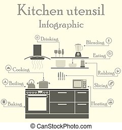 Kitchen utensil infographics EPS 10 vector illustration...