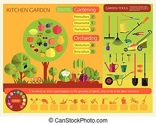 Gardening Organic cultivation of fruit and vegetables Fruit...