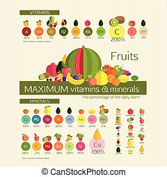 Usefulness of fruit Fruits with a maximum content of...