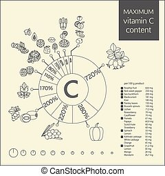 Schematic diagram of the maximum content of vitamin C in...
