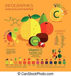 Vitamin C content in the most common fruit A visual schedule...
