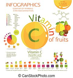 Vitamin C content in the most common fruit. A visual...