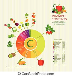 Diagram vitamin C content Vegetables, fruits and berries...
