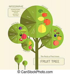Gardening Conditional classification of fruits growing on...