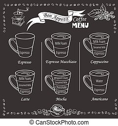 Coffee infographic types of coffee drinks - Coffee types and...