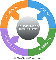 Self Funded Insurance Word Circles Concept