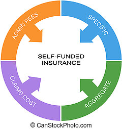 Self Funded Insurance Word Circle Concept