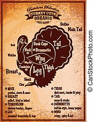 poster with a detailed diagram of butchering turkey - retro...
