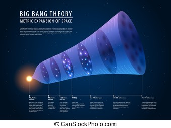 Big bang theory - description of past, present and future,...