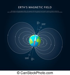 Earths magnetic field vector - Earths magnetic field with...
