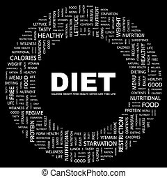 DIET. Background concept wordcloud illustration. Print...