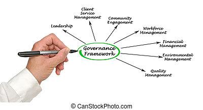Governance Framework