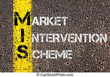 Business Acronym MIS as Market Intervention Scheme -...