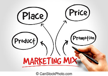 Marketing mix mind map, business management strategy concept...