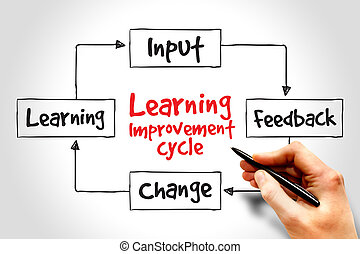 Learning improvement cycle, business strategy concept