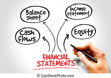 Financial statements mind map, business concept