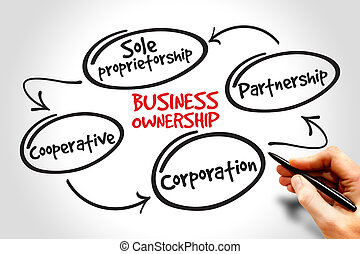 Business ownership mind map concept