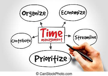 Time management mind map, business concept