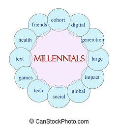 Millennials Circular Word Concept