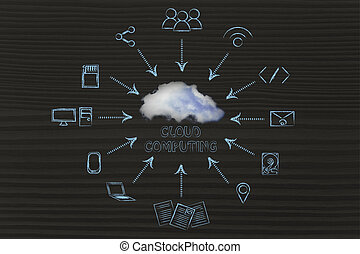 cloud computing: illustration with devices transferring data...